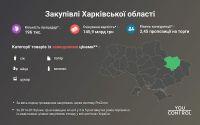 zakupivli--kharkiv_61183