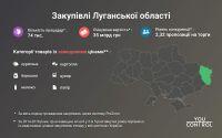 zakupivli--lugansk_497a3
